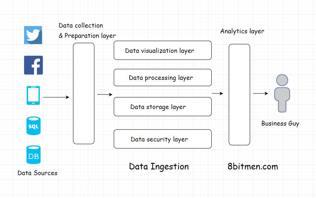 What is Data Ingestion? How to Pick the Right Data Ingestion Tool?