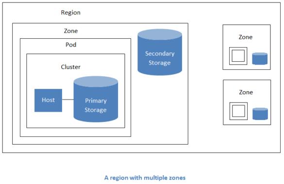 scaleyourapp.com Apache CloudStack Architecture