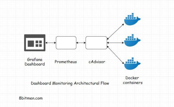 scaleyourapp.com Grafana Prometheus cAdvisor Architecture dashboard monitoring