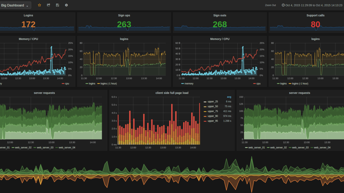What is Grafana? Why Use It? Everything You Should Know About It