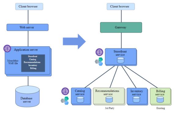 scaleyourapp.com ibm microservices