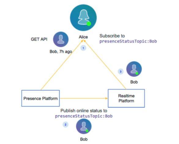 scaleyourapp.com LinkedIn Real Time Presence Platform Architecture