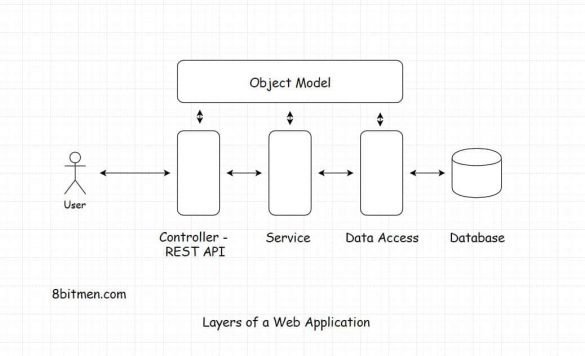 Layers of a web application - scaleyourapp.com