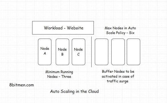Auto scaling in the cloud scaleyourapp.com