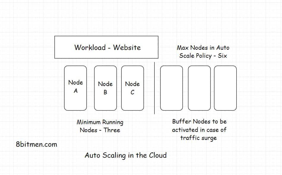 What is Autoscaling? How Does It Work In the Cloud – Simply Explained