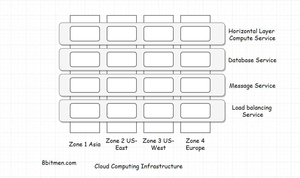 What Is an Instance In Cloud Computing? – A Thorough Guide