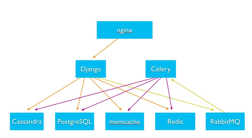 Instagram Architecture & Database – How Does It Store & Search Billions of Images