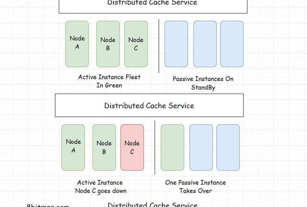 Distributed Cache 101 – The Only Guide You'll Ever Need
