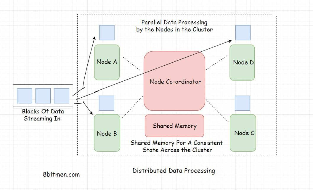 Distributed Data Processing 101 – The Only Guide You'll Ever Need