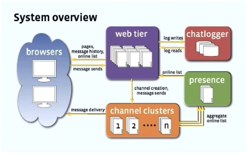 Facebook Real-time Chat Architecture Scaling With Over Multi-Billion Messages Daily