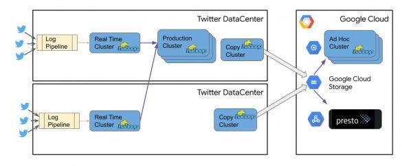 Twitter Google Cloud architecture