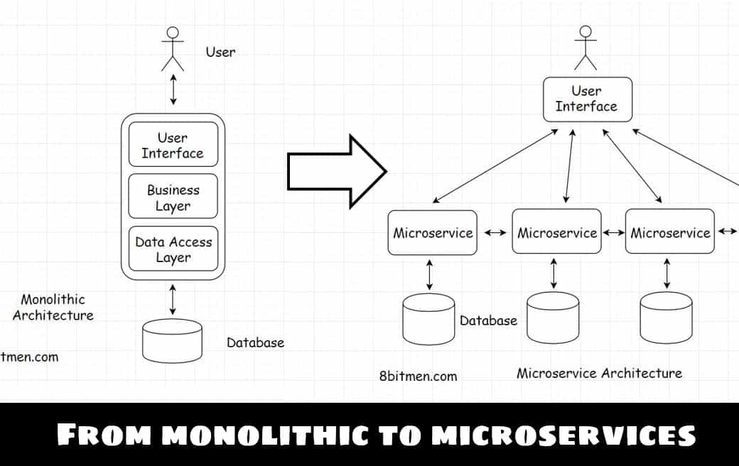 An Insight Into How Uber Scaled From A Monolith To A Microservice Architecture