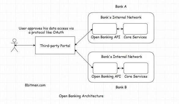 Open banking architecture