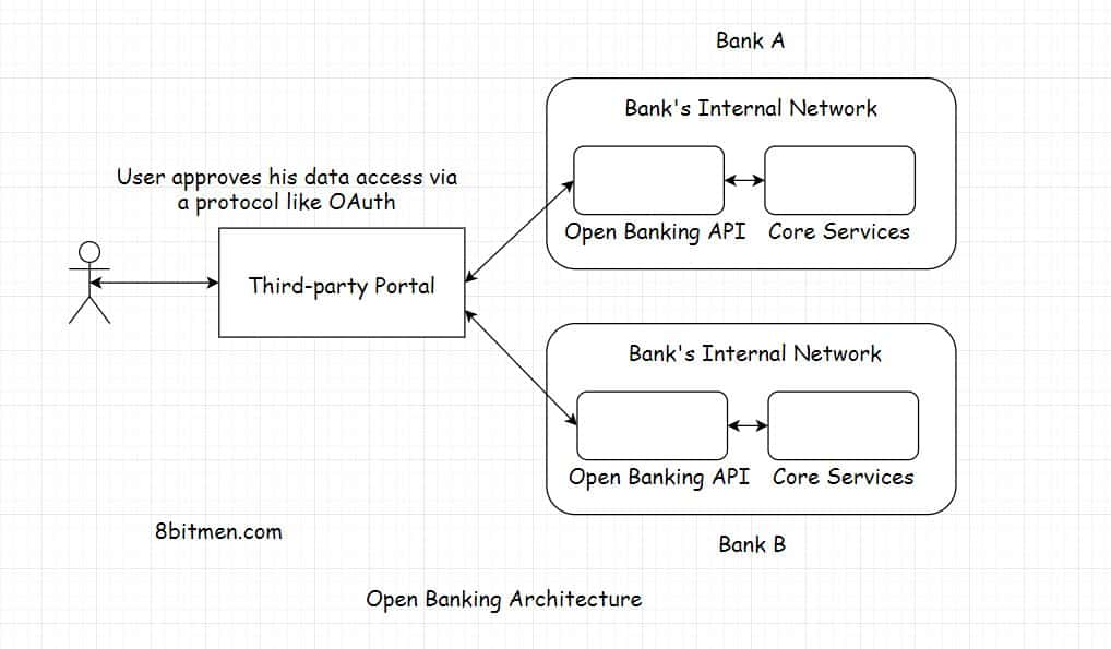 Open Banking Architecture – Build Fintech Apps Consuming the Open APIs