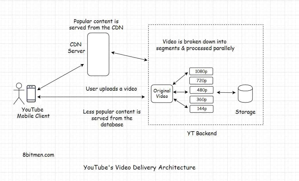 YouTube Architecture – How Does It Serve High-Quality Videos With Low Latency